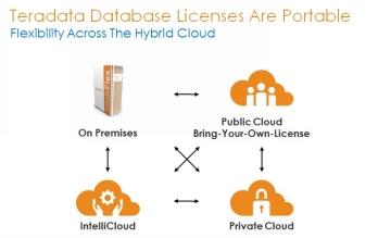Teradata lance la première solution de portabilité de licence conçue pour le cloud hybride