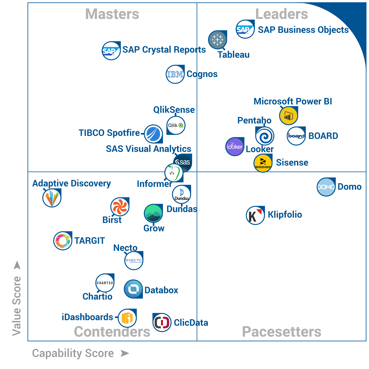 BOARD Leader dans le FrontRunners Quadrant des solutions Business Intelligence par Software Advice