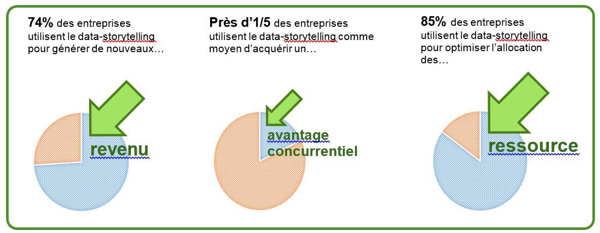 Les entreprises voient des gisement de croissance dans le data-storytelling, selon une étude Qlik-BARC-Cognizant