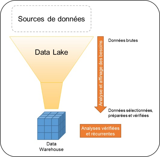 Le Data Lake est-il le nouveau Data Warehouse ?