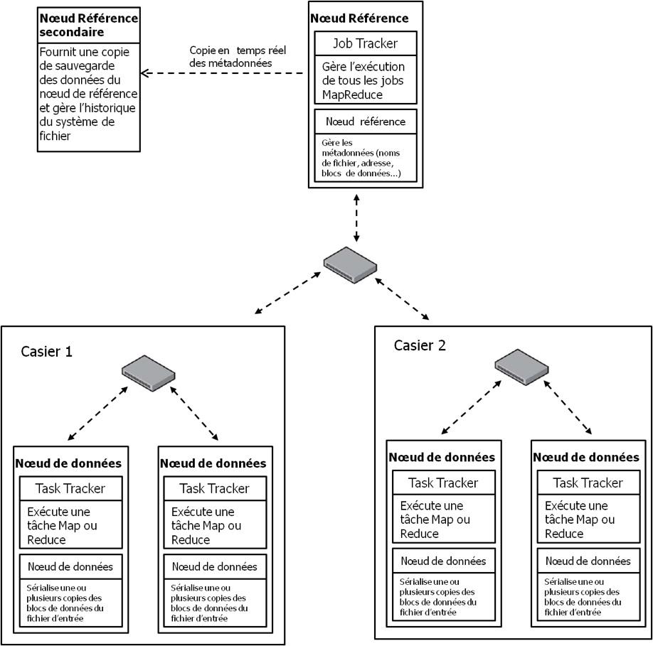 Figure 2: cluster Hadoop, avec 5 nœuds. Le nœud de référence secondaire ne compte pas comme un nœud du cluster. Les nœuds de données sont des tasktrackers tandis que le nœud de référence est un jobtracker.