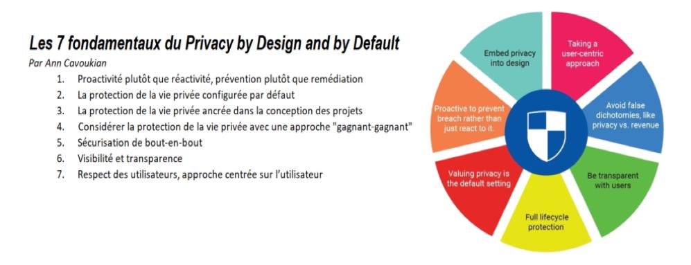Respect de la vie privée dès la conception et par défaut, le grand leitmotiv du GDPR