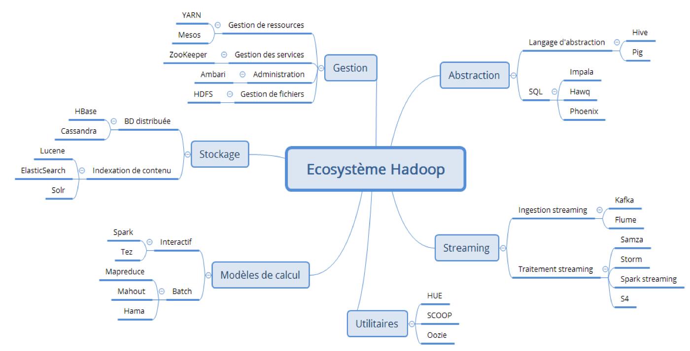 Initiation à l'écosystème Hadoop, tout ce que vous avez toujours voulu savoir sur Hive, Pig, Sqoop, Spark et leurs amis...
