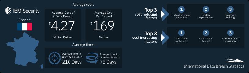 Étude IBM : les coûts cachés liés aux violations de données augmentent les dépenses des entreprises