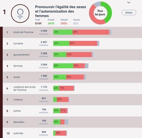 Le gouvernement canadien utilise la technologie d'intelligence artificielle d'OpenText pour l'analyse en temps réel de l'opinion publique sur les thèmes du G7