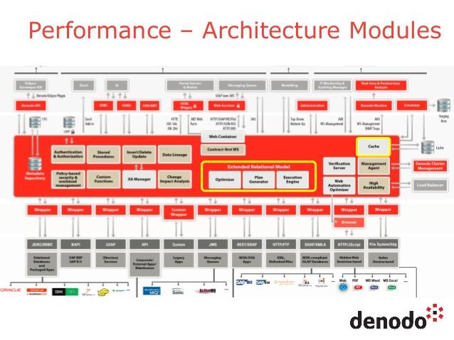 Denodo est nommé Challenger sur le Magic Quadrant 2018 de Gartner pour les outils d'intégration des données