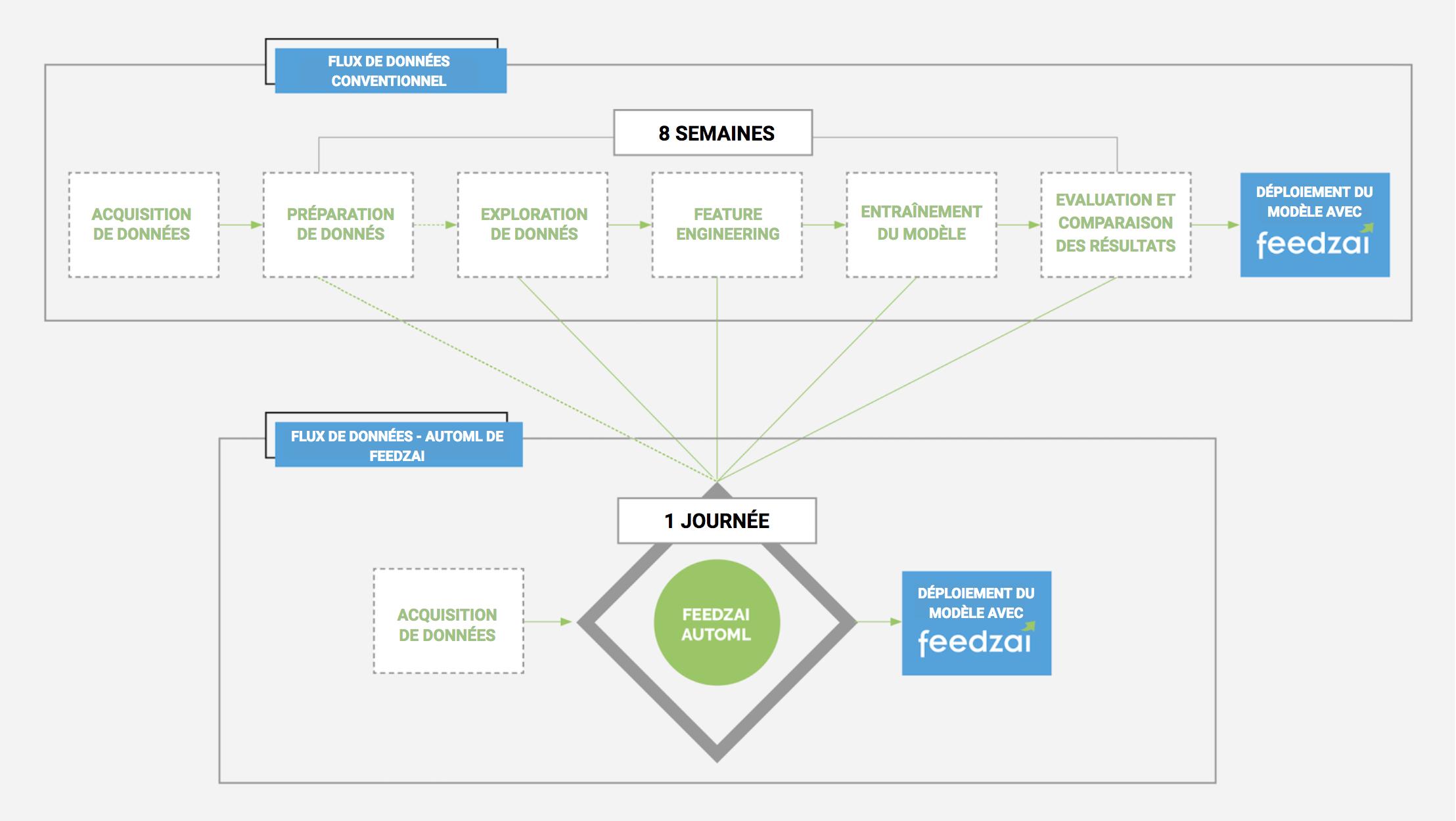 Feedzai lance l'AutoML: le Machine Learning automatisé qui permet de prévenir la fraude en un temps record