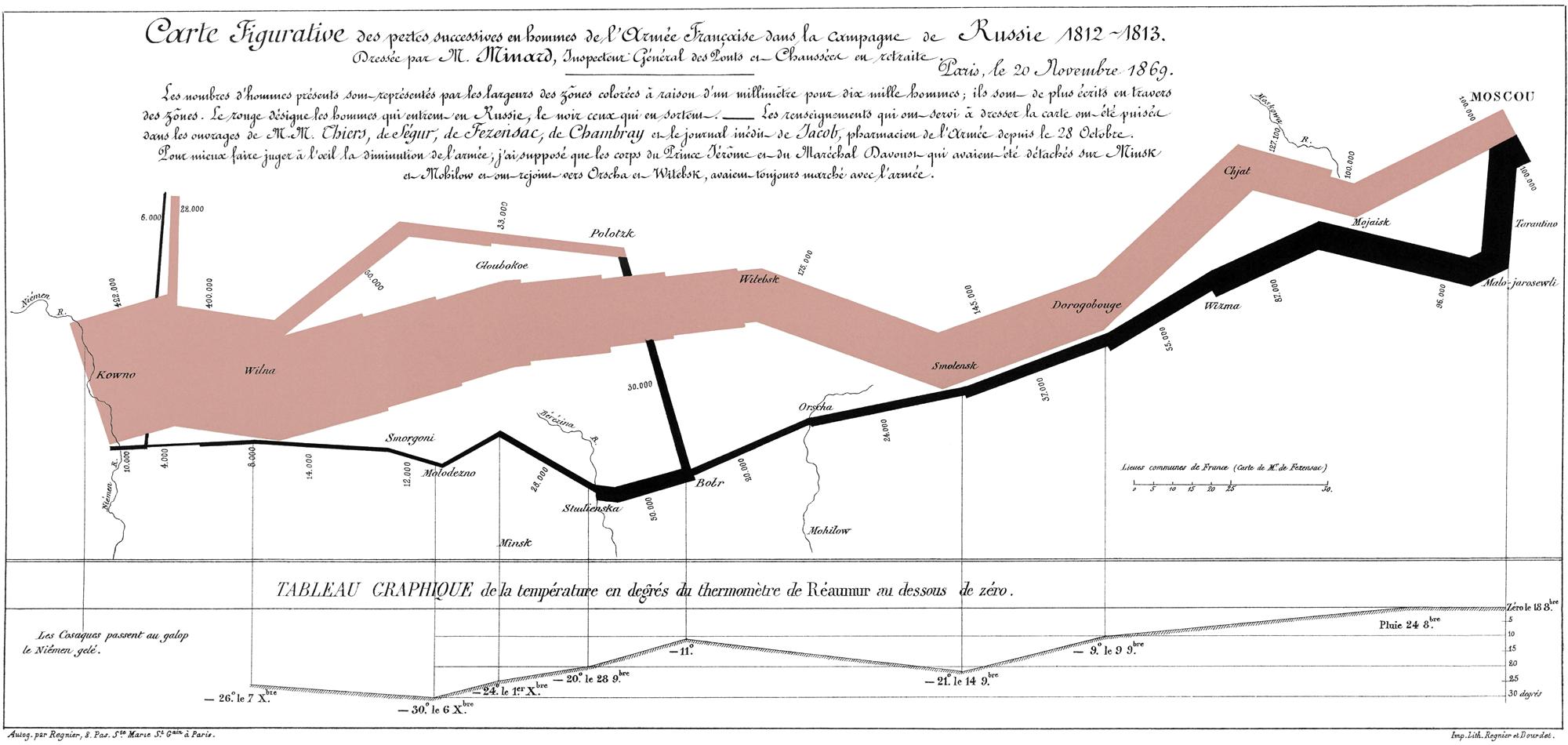 Enfin un livre sur les travaux de Data Storytelling de Charles-Joseph Minard !