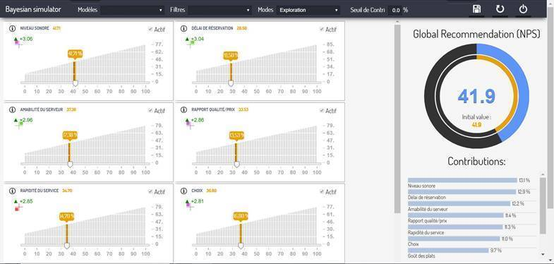 Socio Data Management présente son outil de simulation prédictive