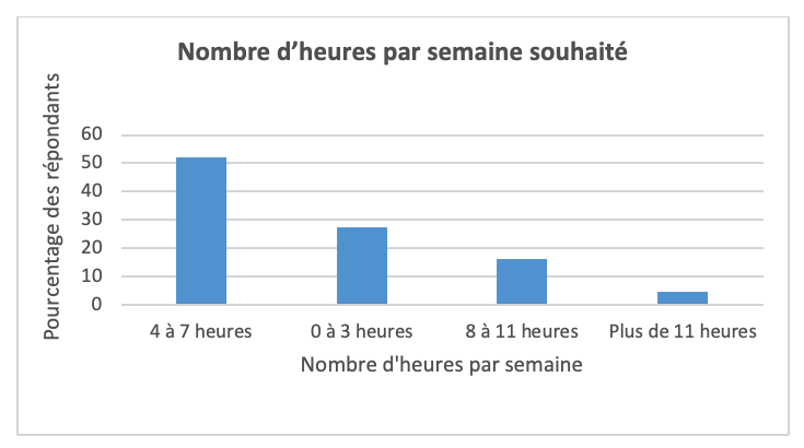 La Science des Données en tête des souhaits de formation des professionnels québécois de la finance