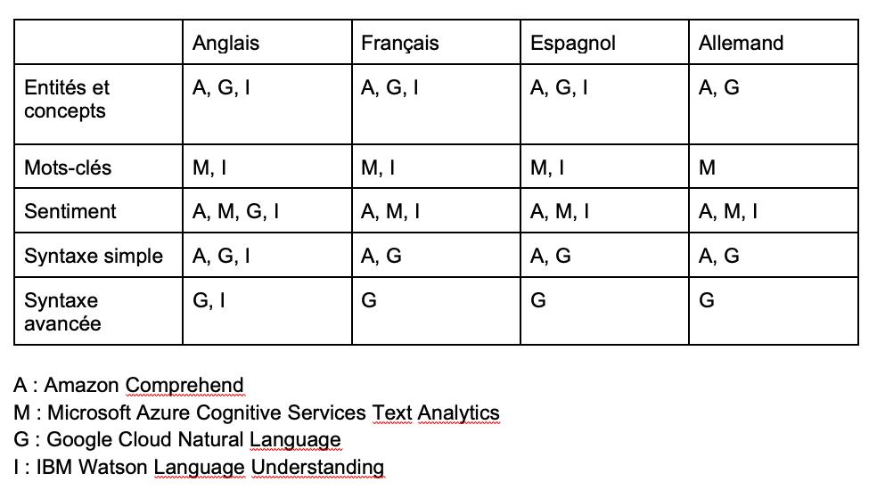 Comparatif des offres Cloud pour le traitement de la langue naturelle