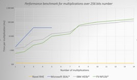 "figure 1 *""A Comparison of the Homomorphic Encryption Libraries HElib, SEAL and FV-NFLlib"". C. A. Melchor, M. Kilijian, C. Lefebvre, T. Ricosset - 2019"