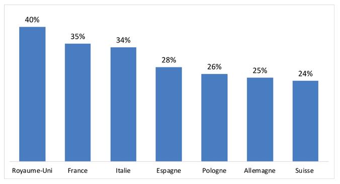 Pourcentage de salariés qui pensent que leur travail sera automatisé / remplacé par un robot dans le futur, par pays