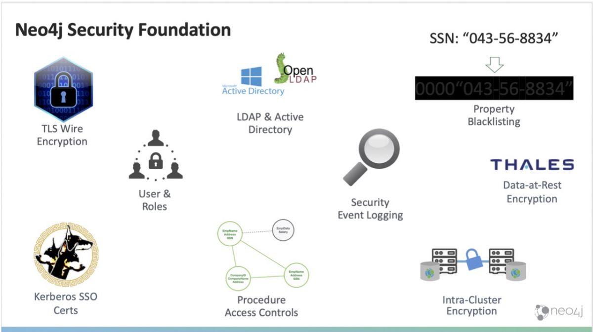 Le chiffrement des données inactives par Vormetric apporte  un complément puissant aux capacités de sécurité de l'entreprise offertes par Neo4j Enterprise Edition.
