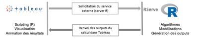 Possible programmation en R ou Python directement depuis Tableau.