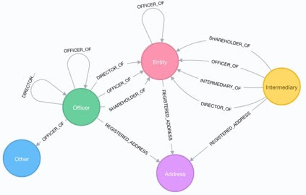 Légende: Neo4j a travaillé avec l'ICIJ sur la fuite des Panama Papers qui a abouti à une investigation sur la fraude fiscale lauréate du prix Pulitzer. Le schéma montre le modèle de données de graphe utilisé dans l'enquête.