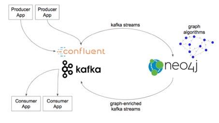 Légende : Neo4j fonctionne avec Kafka et Confluent pour enrichir le streaming d'événements avec de puissantes analyses basées sur les graphes.
