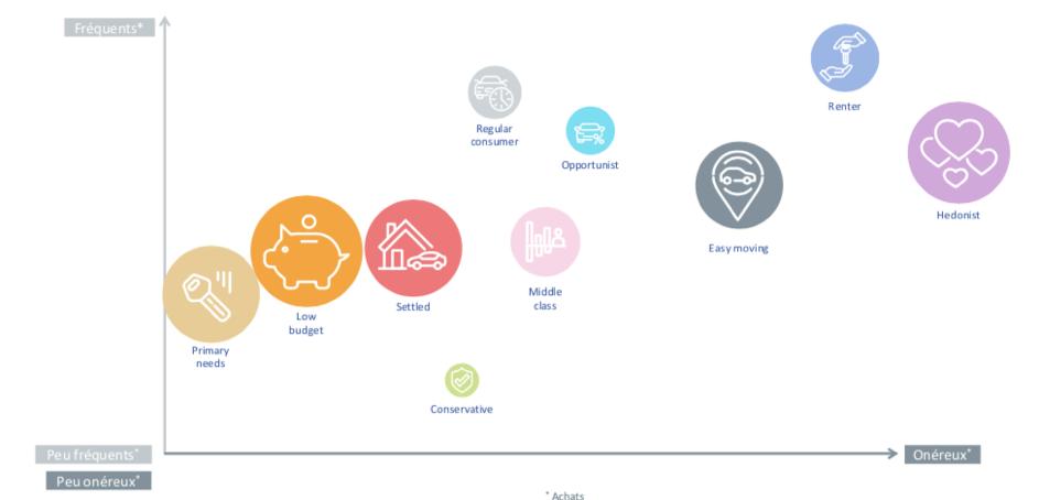 AAA DATA présente la 1ère segmentation du marché auto des particuliers