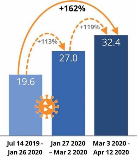 Figure 1: Augmentation de l'intention d'achat pour l'automatisation entre juin 2019 et avril 2020