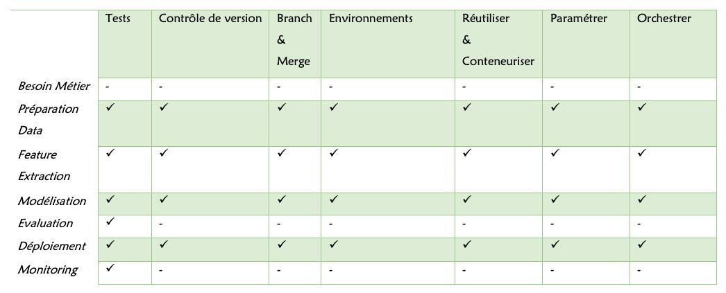 Data Science Agile : Vers des cadres de travail DataOps