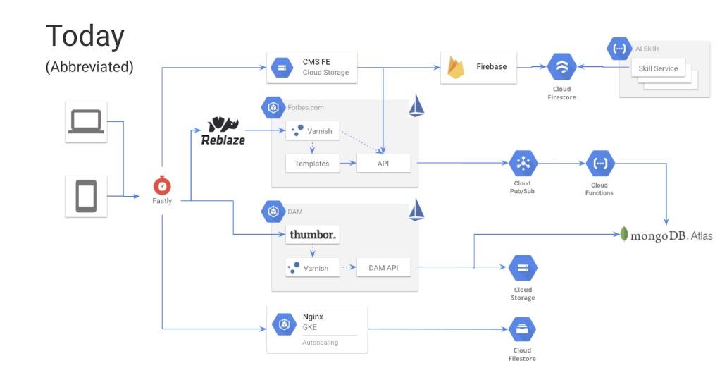 Forbes : La migration Cloud de MongoDB permet à la plus grande marque de médias au monde de continuer à établir des normes en matière d'innovation numérique