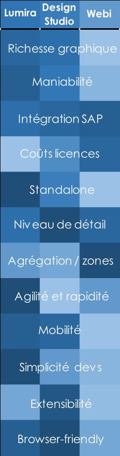 Notation selon une échelle de couleur