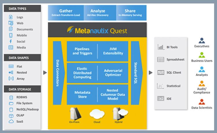 Un schéma de l'offre de Metanautix avant son rachat