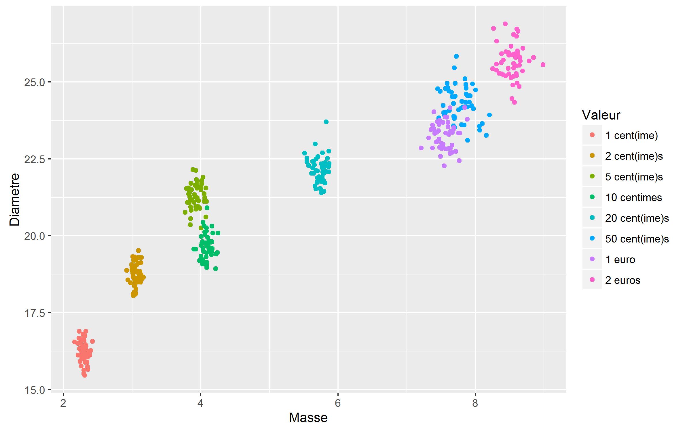 Figure 2 : jeu de données (50 pièces par valeur)