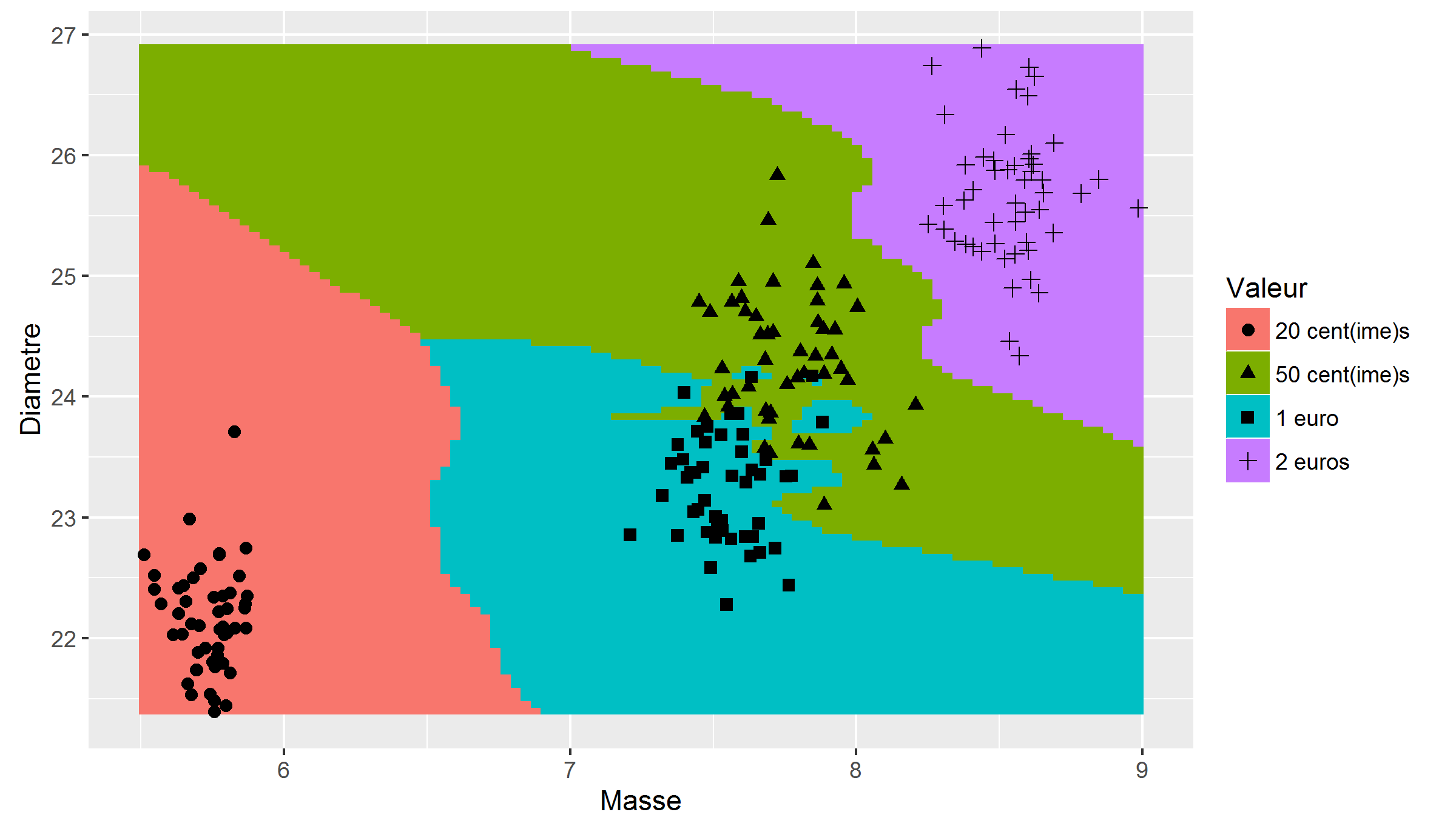 Figure 4 : k-NN