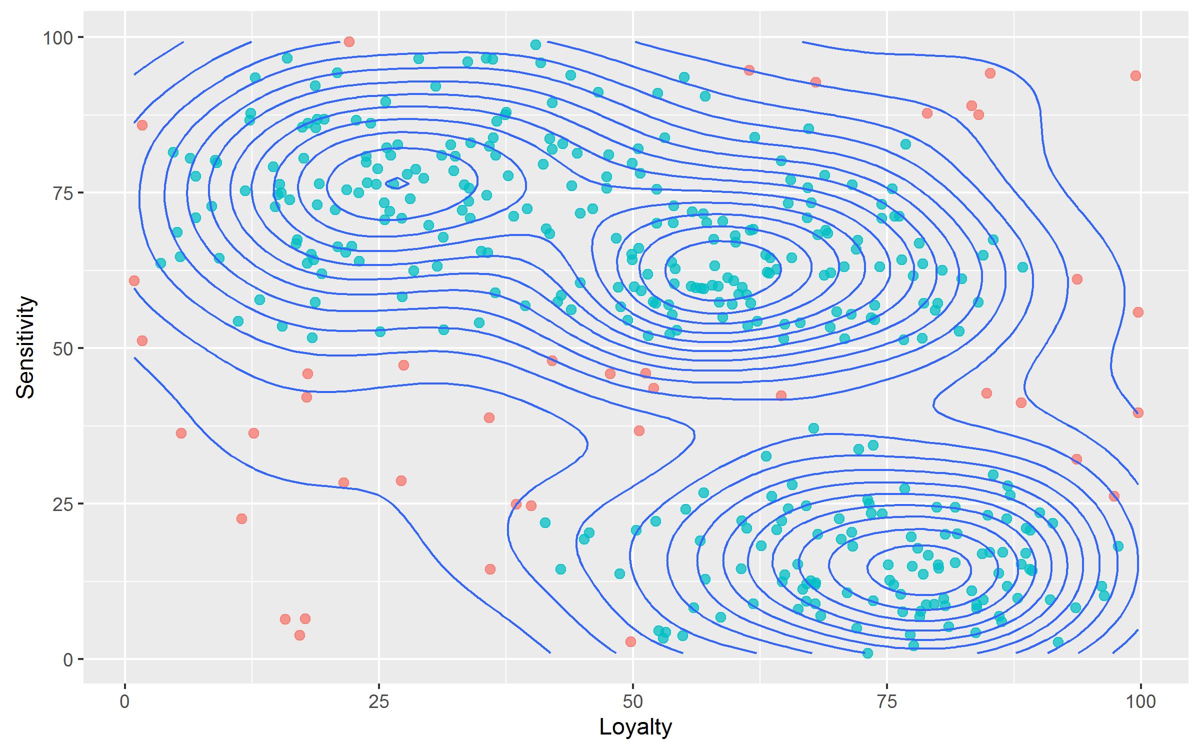 Figure 6 : densité des observations et détection des outliers