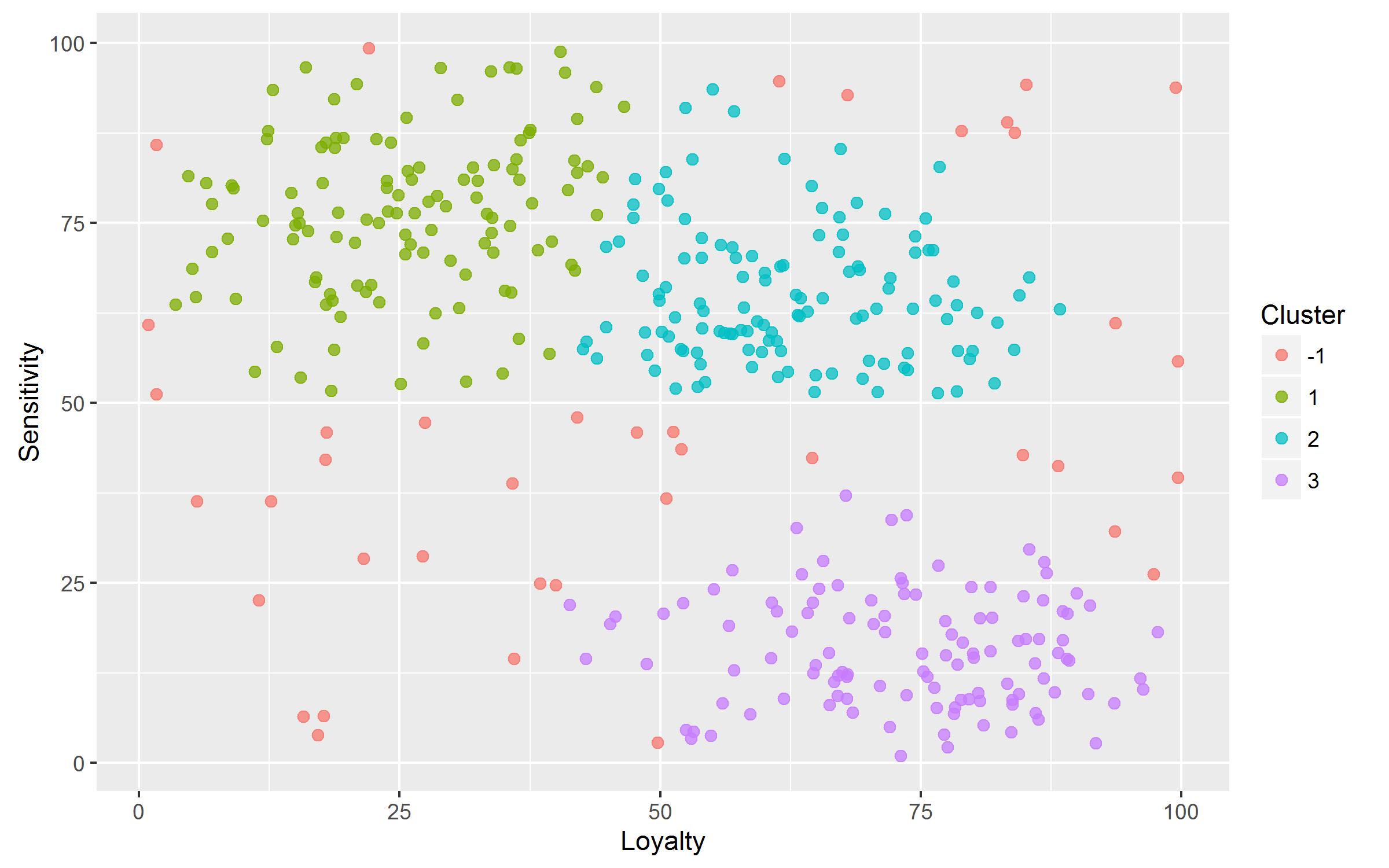 Figure 7 : K-Means clustering