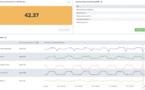 Splunk, moteur pour une IT prédictive dans un monde dynamique en pleine évolution