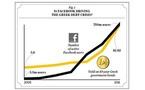 La croissance de Facebook est la cause de crise de la dette publique grecque !