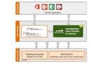 Hortonworks annonce Hadoop pour Microsoft Windows
