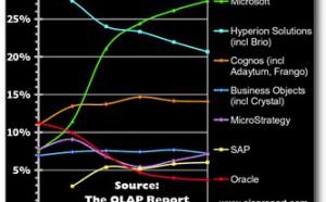 Le marché OLAP en croissance de 15 pourcents en 2004