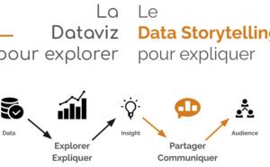 Datatelling redonne la main aux métiers sur leur data