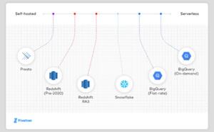 Quel data warehouse choisir ? Fivetran dresse un comparatif des principales plates-formes du marché