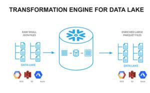 Snowflake lance Data Lake Export en preview publique